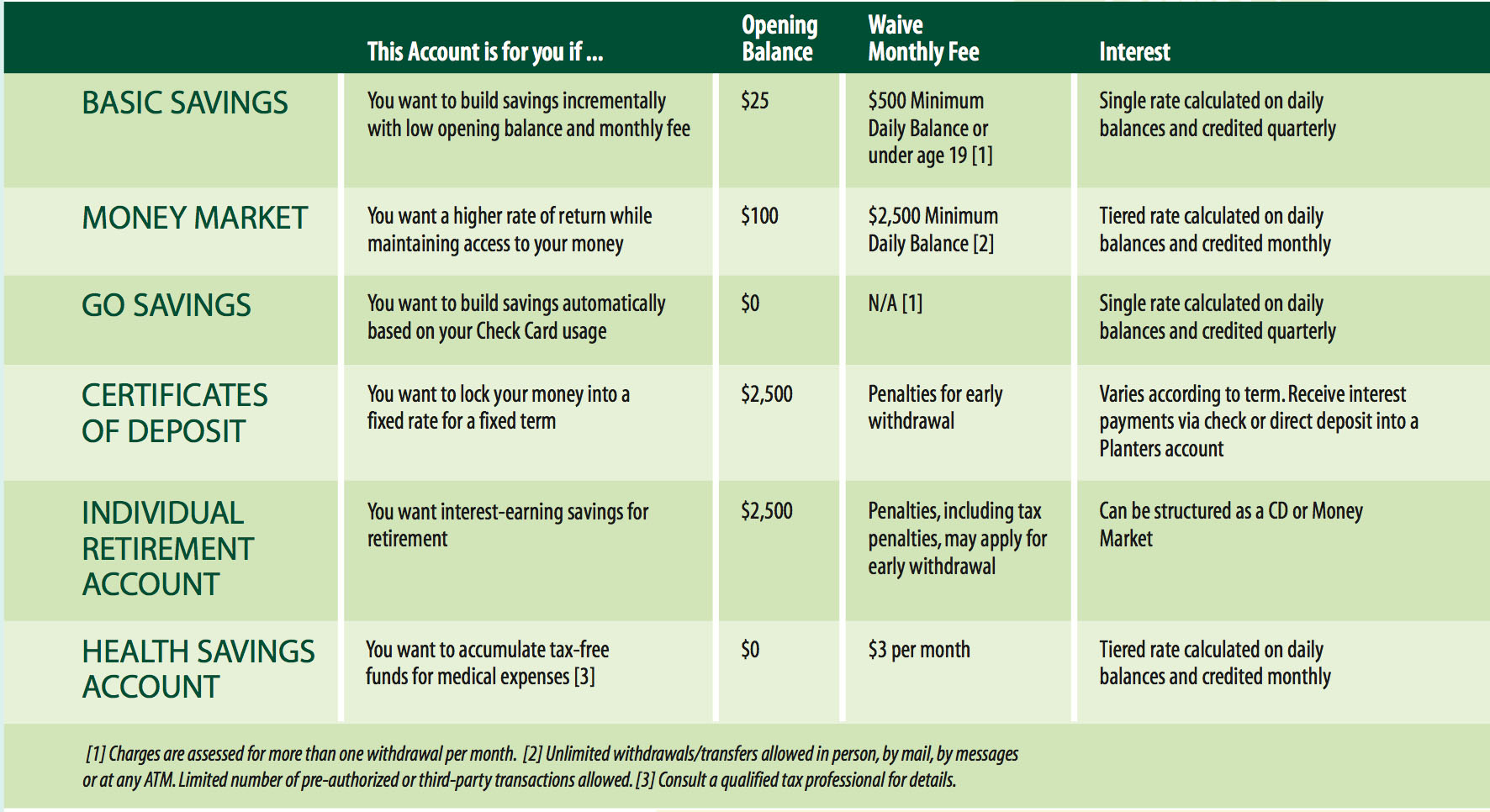 Savings Table - Revised